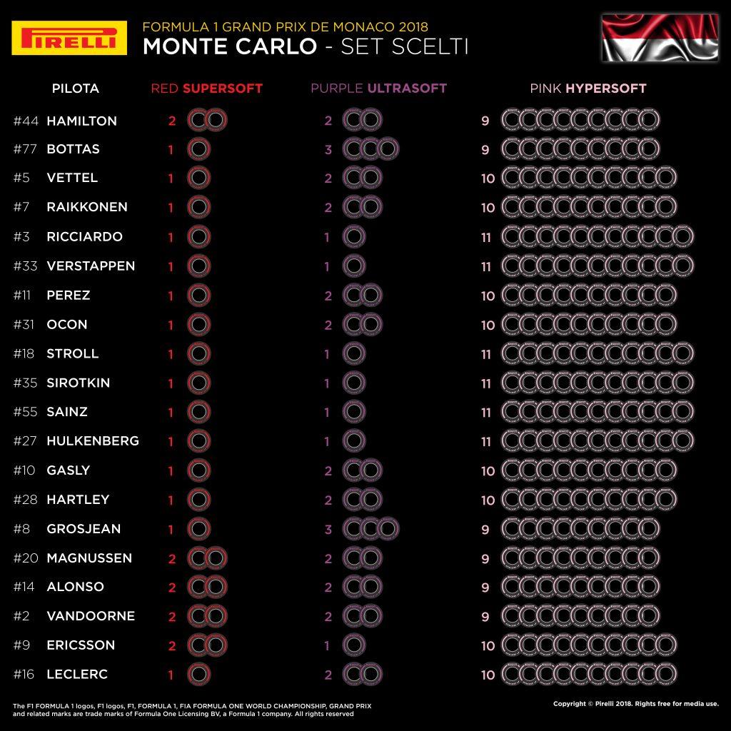 F1   Le mescole scelte dai piloti per il weekend di Monaco 1