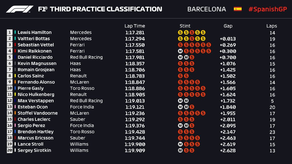 F1 | GP Spagna, FP3: Hamilton di un soffio su Bottas 1