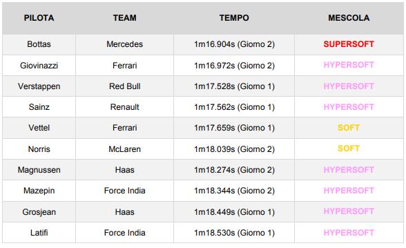 F1   Test Barcellona Day 2: Bottas davanti a Giovinazzi 2