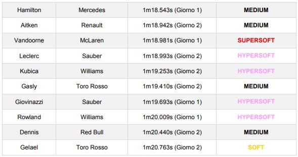 F1   Test Barcellona Day 2: Bottas davanti a Giovinazzi 3