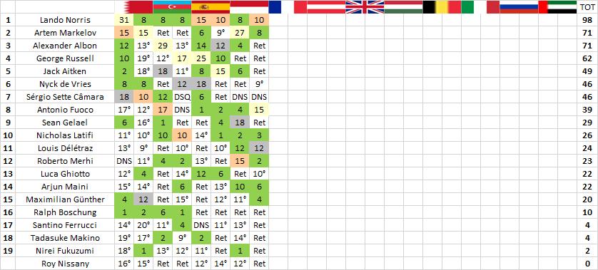 F2 | GP Monaco: Norris penalizzato, doppietta Charouz 2