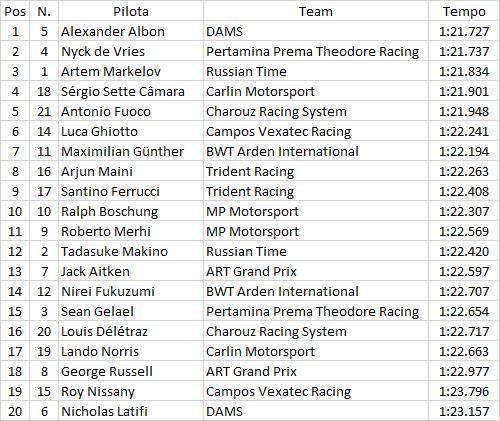 F2 | GP Monaco: terza pole consecutiva per Alexander Albon 1
