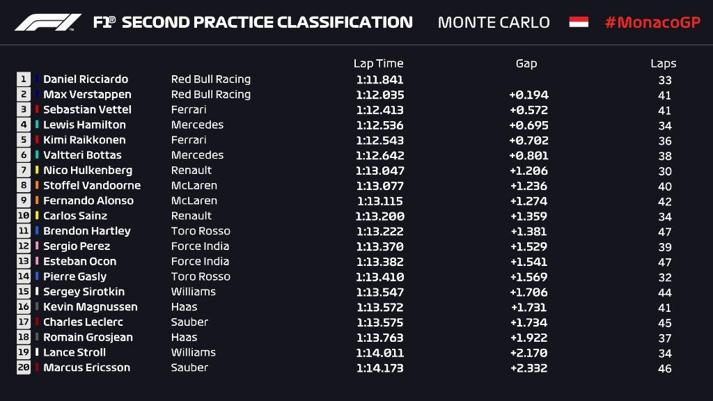 F1   GP Monaco, FP2: ancora Daniel e Max in testa 1