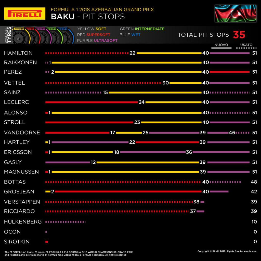 F1 | GP d'Azerbaijan 2018: la gara dei primi 10 1