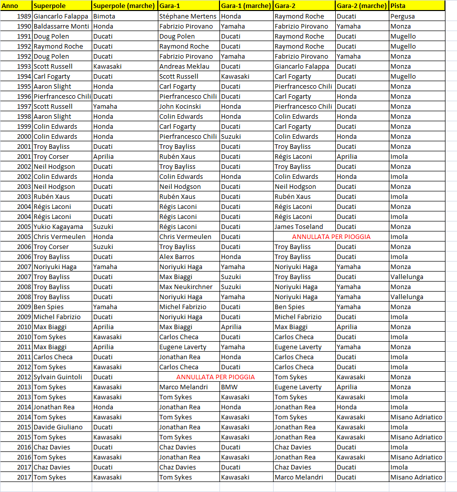SBK | GP Italia 2018 - Anteprima 1