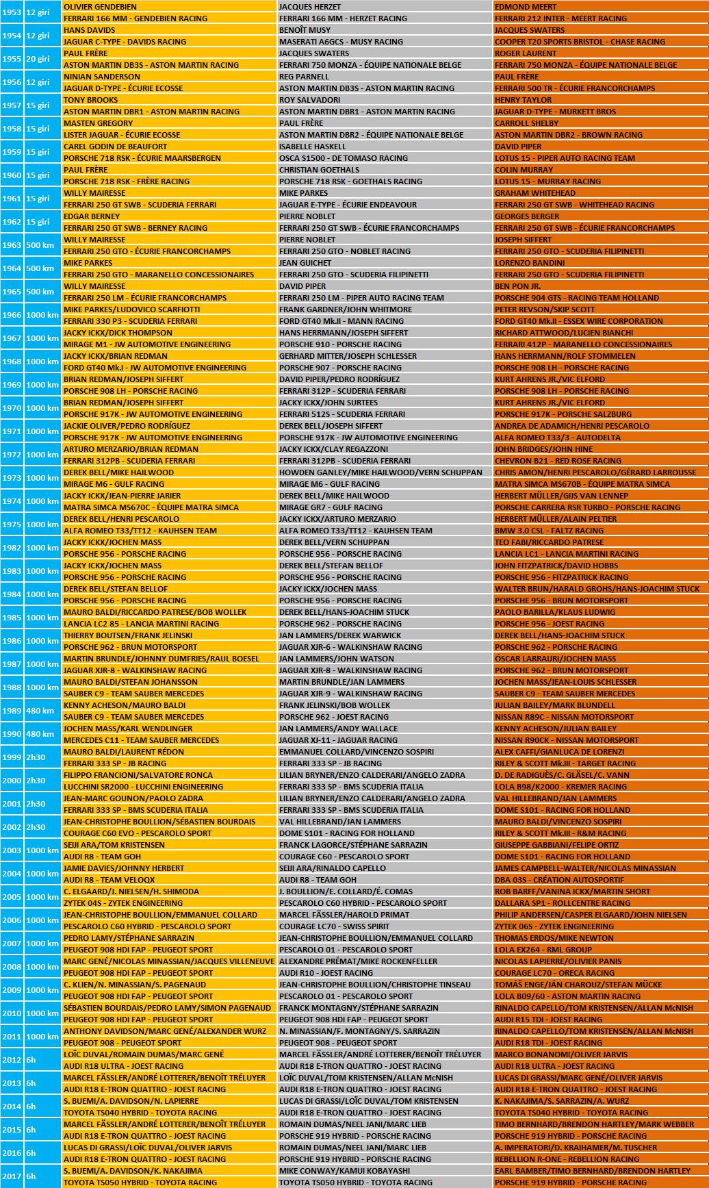 WEC   6h di Spa-Francorchamps 2018 - Anteprima 2
