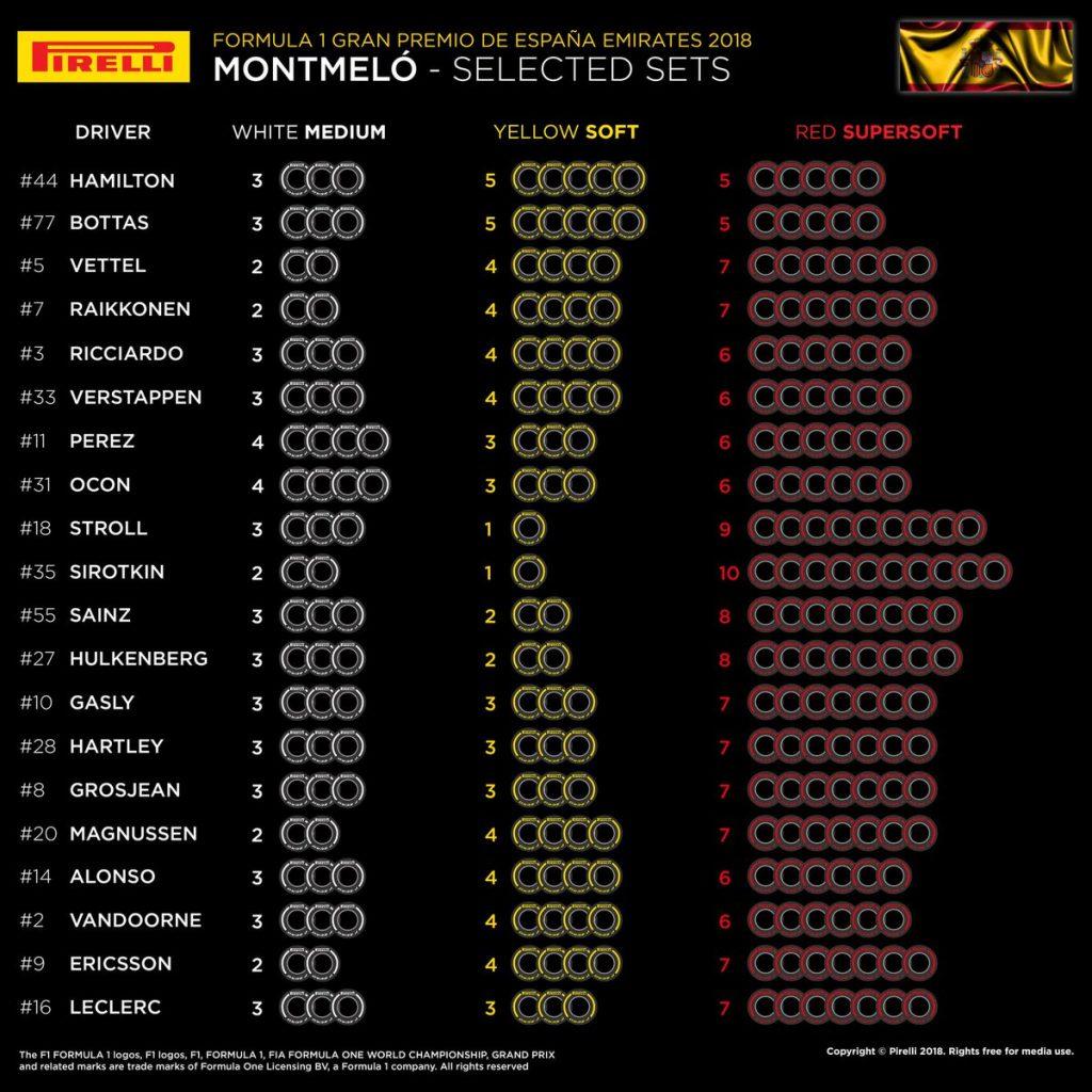 F1   Le mescole selezionate dai piloti per il weekend di Barcellona 1