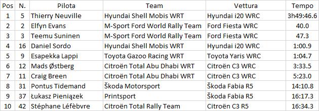 WRC   Portogallo: Lappi penalizzato, Sordo torna quarto 1
