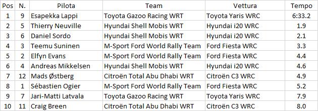 WRC | Portogallo: vittoria e leadership del mondiale per Thierry Neuville 1