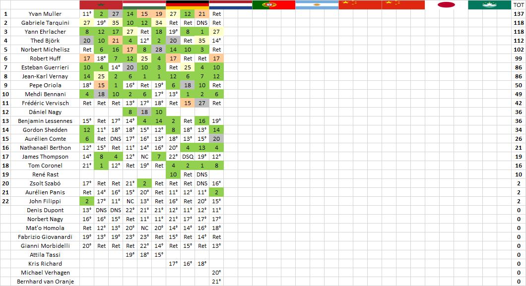 WTCR | Zandvoort: Ehrlacher trionfa in gara-1, Peugeot sul podio con Comte 2