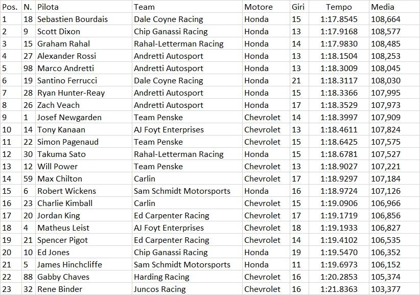Indycar | GP Detroit: Bourdais il più rapido nelle FP1 1
