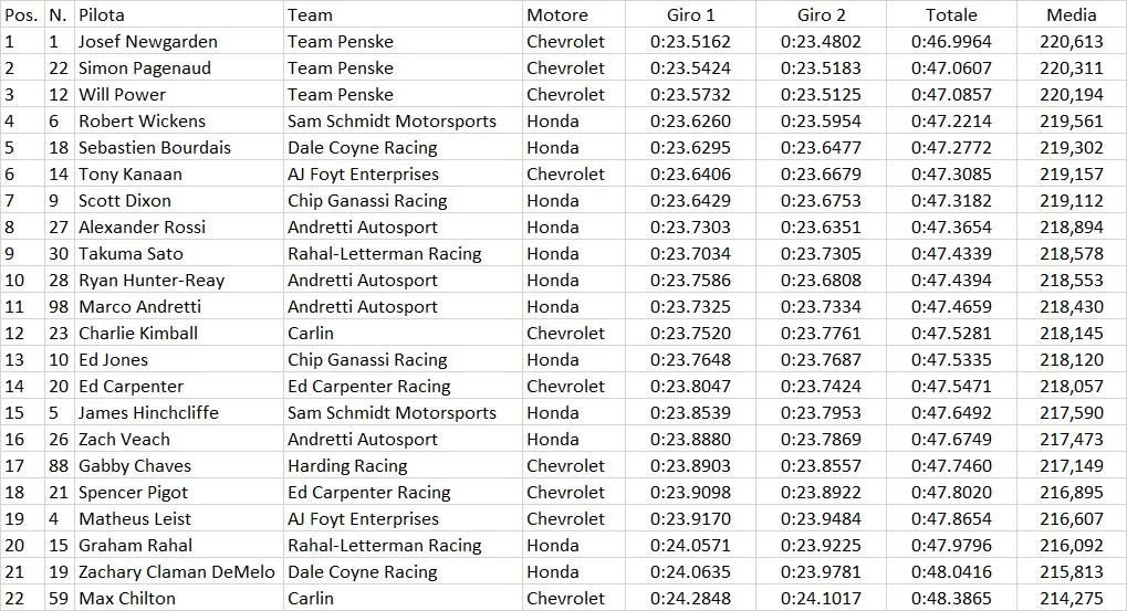 Indycar   Texas 600: Pole per Newgarden, tripletta Penske in qualifica 1