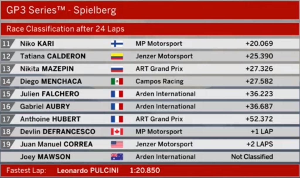 GP3 | GP d'Austria: Ilott domina Gara 1 davanti a Pulcini e Lorandi 2
