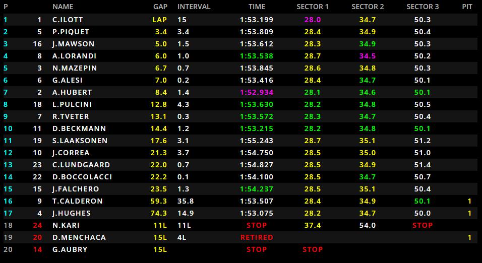GP3   GP Francia, Ilott vince Gara 2 su Pedro Piquet e Joey Mawson 1
