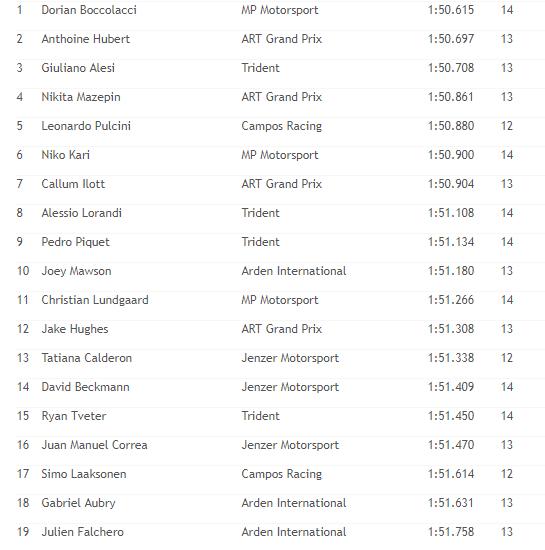 GP3 | GP Francia, Boccolacci in pole per Gara 1 1