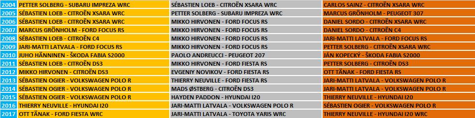 WRC | Rally di Sardegna 2018 - Anteprima 2