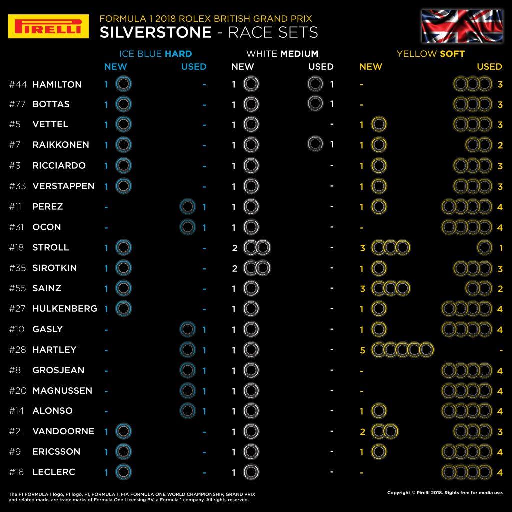 F1 | Gran Premio di Gran Bretagna 2018: griglia di partenza, penalità, set a disposizione 2