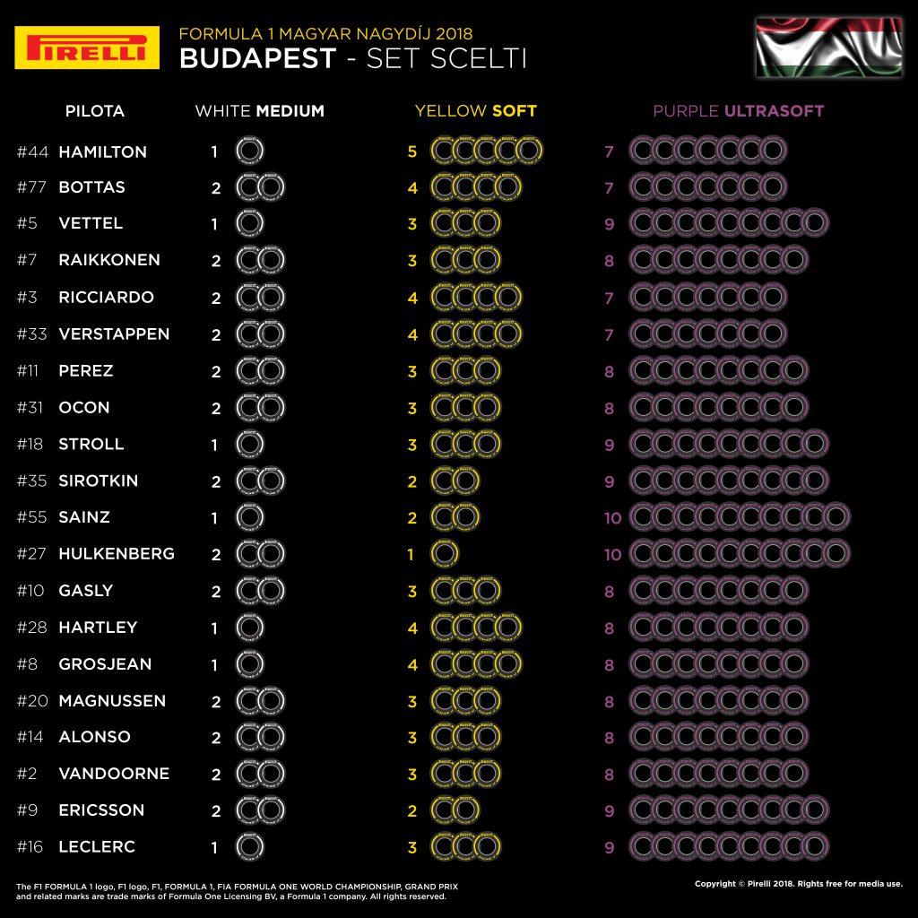 F1 | Gran Premio d'Ungheria 2018: anteprima, statistiche, record ed orari di Budapest 2