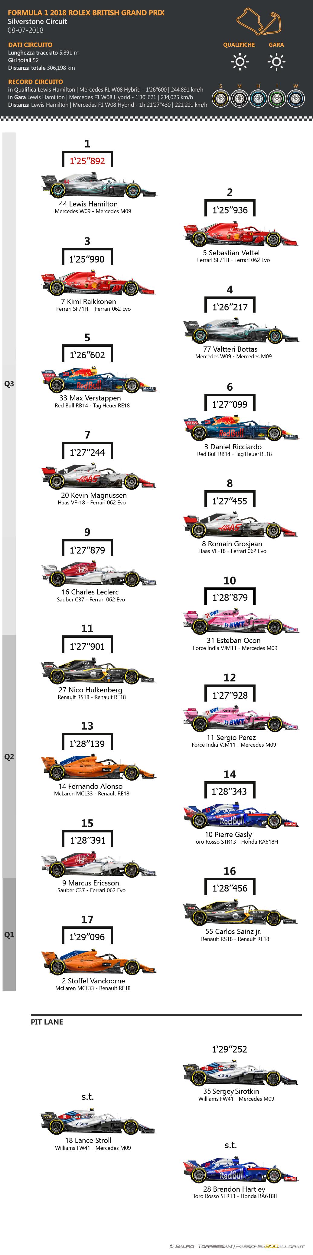 F1 | Gran Premio di Gran Bretagna 2018: griglia di partenza, penalità, set a disposizione 1