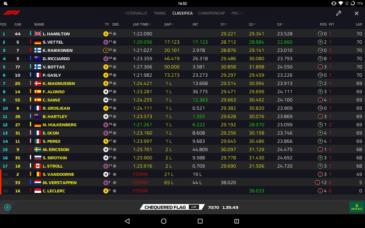 F1 | GP Ungheria: Hamilton domina a Budapest, Vettel e Raikkonen a podio 1