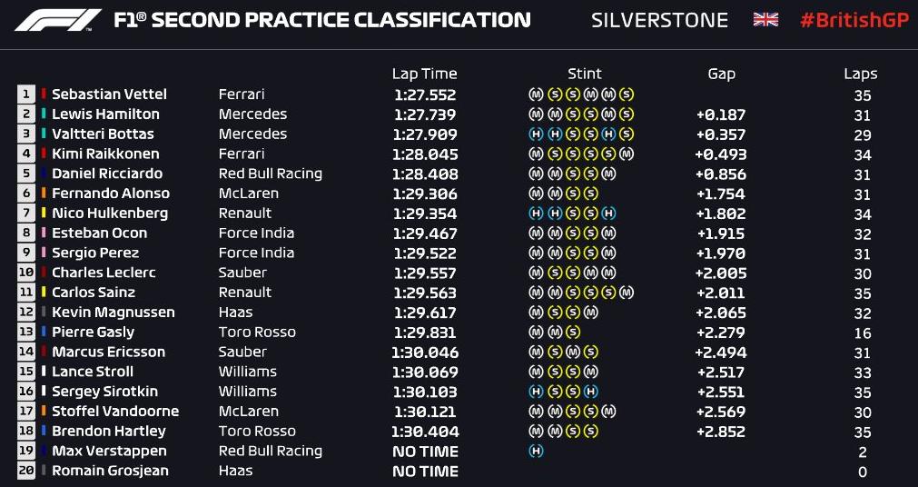 F1   GP Gran Bretagna, FP2: Vettel porta la Ferrari davanti 1