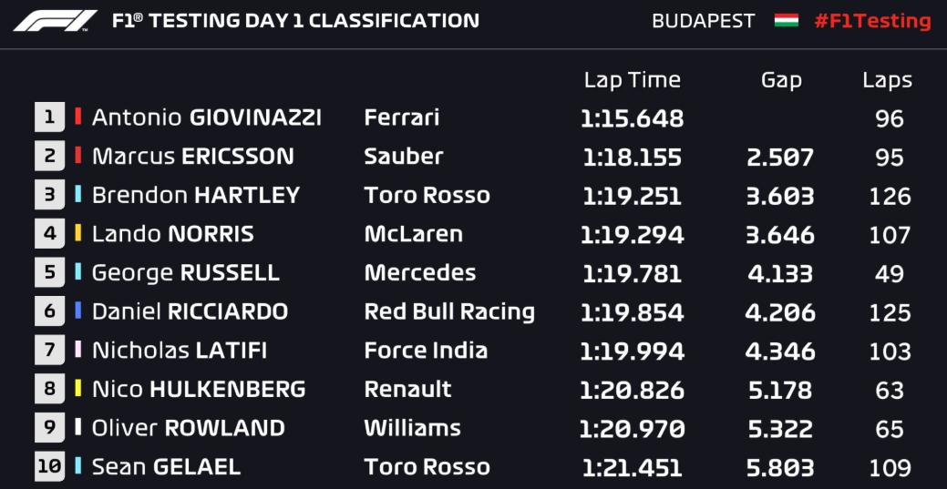 F1 | Test Hungaroring, Day-1: Giovinazzi porta la Ferrari davanti a tutti 1