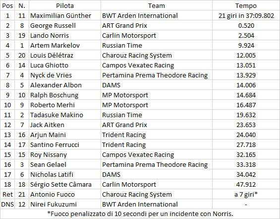 F2 | GP Gran Bretagna: Günther vince dalla pole, Russell e Norris sul podio 1
