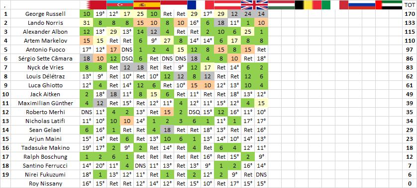 F2 | GP Gran Bretagna: Günther vince dalla pole, Russell e Norris sul podio 2