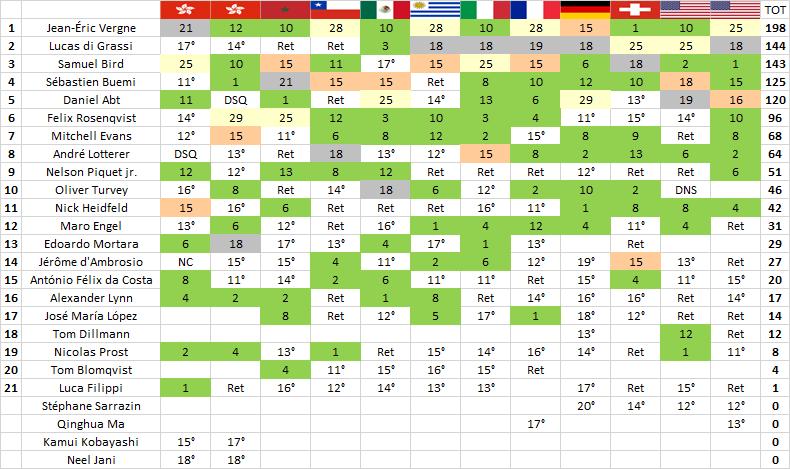 Formula E | New York: Vergne conquista gara-2 ma Audi vince il titolo squadre 2