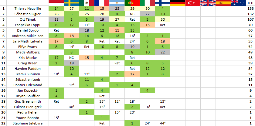 WRC | Finlandia: Tänak vince il 1000 Laghi, Østberg resiste a Latvala 3