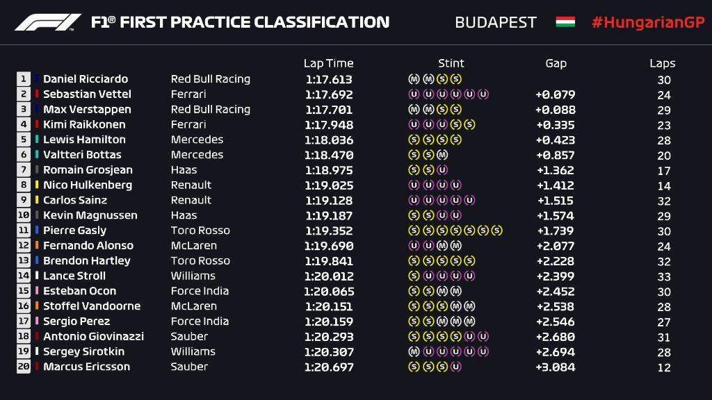 F1 | GP Ungheria, FP1: Ricciardo miglior tempo 1