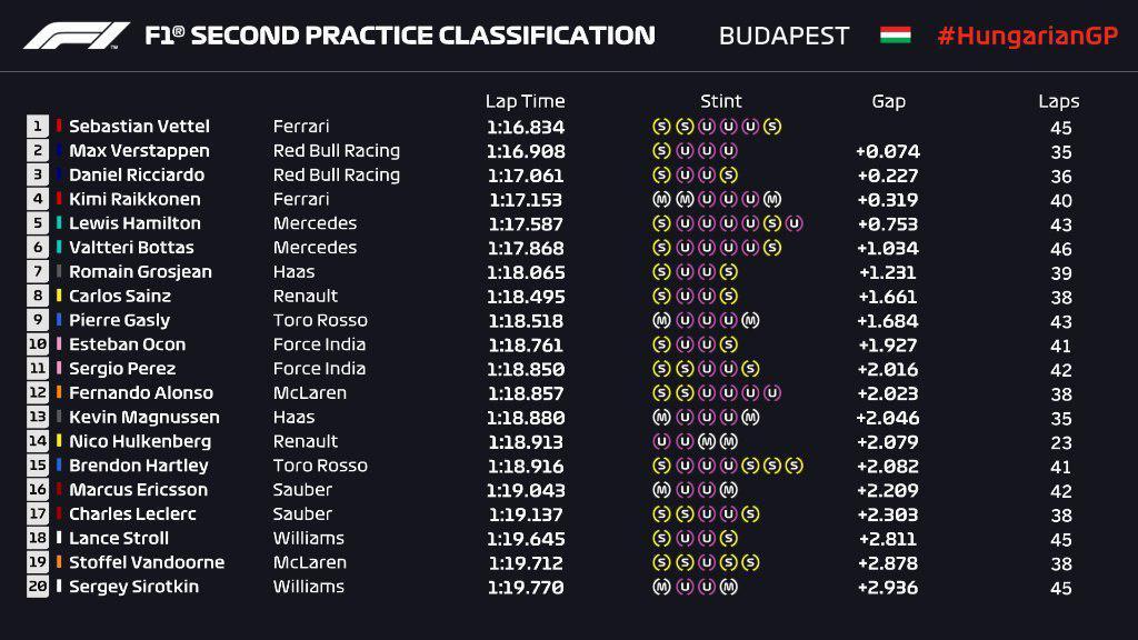 F1 | GP Ungheria, FP2: Vettel davanti a Verstappen 1