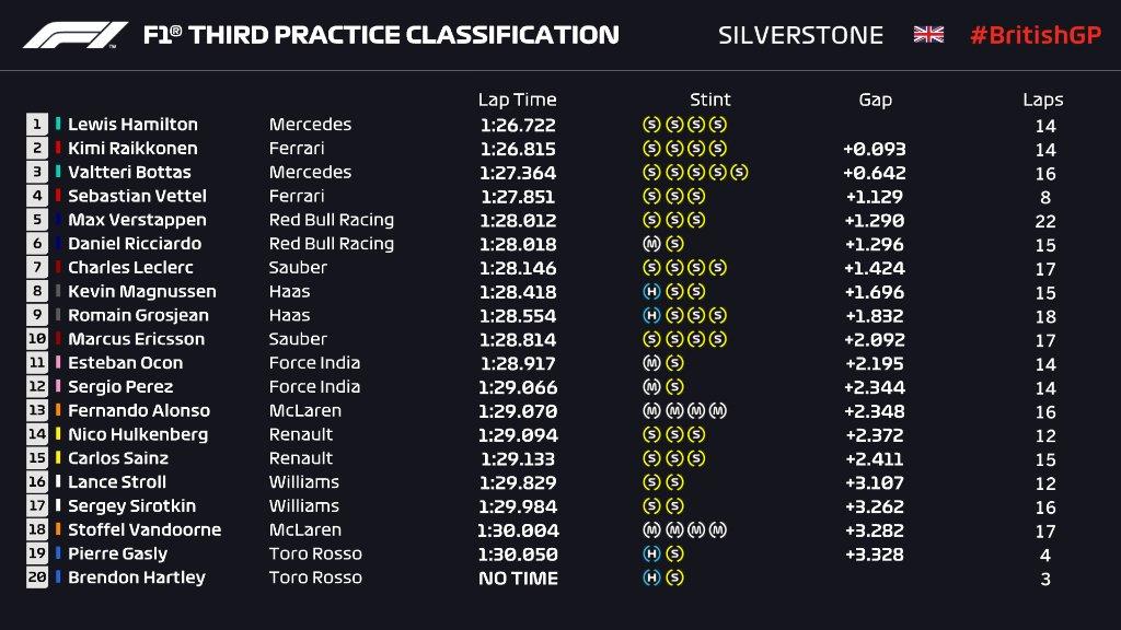 F1 | GP Gran Bretagna, FP3: Hamilton davanti a Raikkonen. Botto per Hartley 1