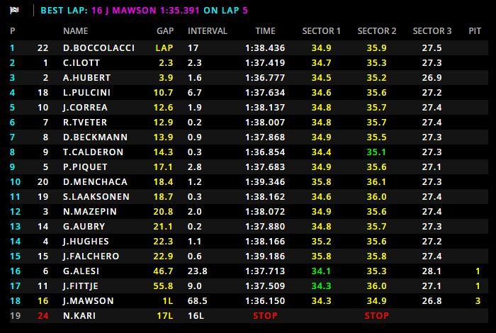 GP3 | GP Ungheria, Boccolacci domina Gara 2 su Ilott ed Hubert 1