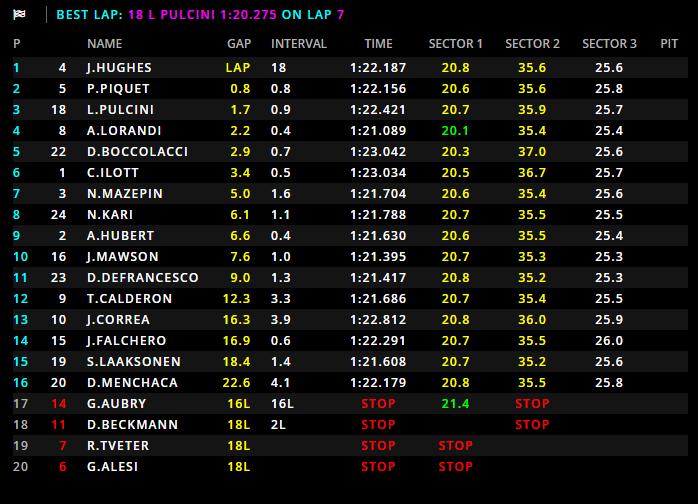 GP3 | GP Austria, Hughes vince Gara 2 su Pedro Piquet e Pulcini 1