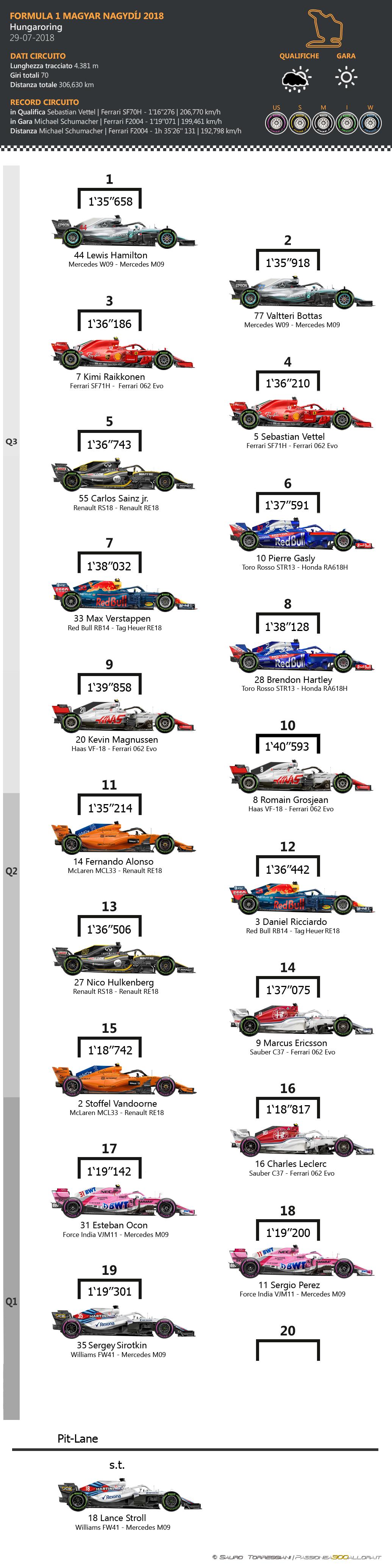 F1 | GP d'Ungheria 2018: griglia di partenza, penalità, set a disposizione 1