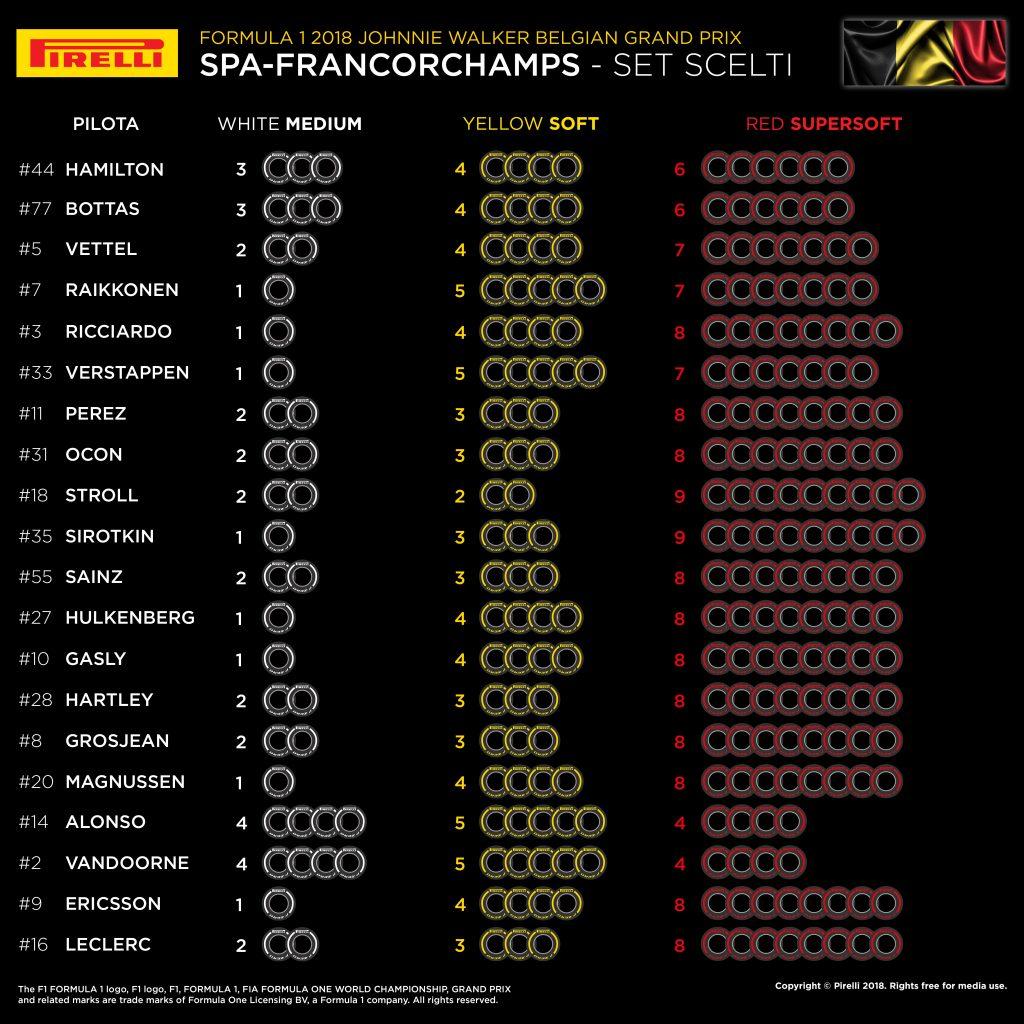 F1 | Gran Premio del Belgio 2018: anteprima, statistiche, record ed orari di Spa-Francorchamps 3