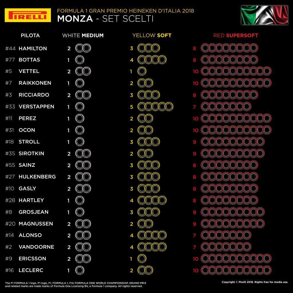 F1   Gran Premio d'Italia 2018: anteprima, statistiche, record ed orari di Monza 2