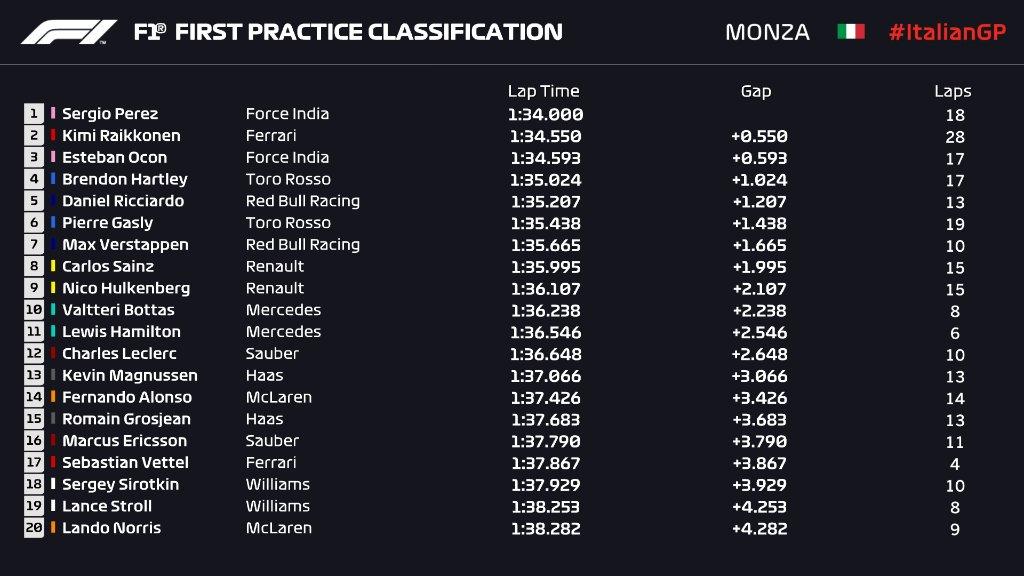 F1 | GP Italia: Sergio Pérez il più veloce sull'asfalto umido nella FP1 1