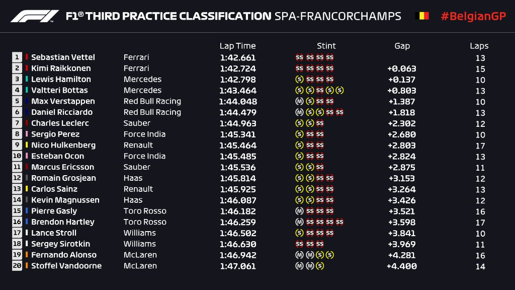 F1   GP Belgio, FP3: doppietta Ferrari Vettel-Raikkonen 1