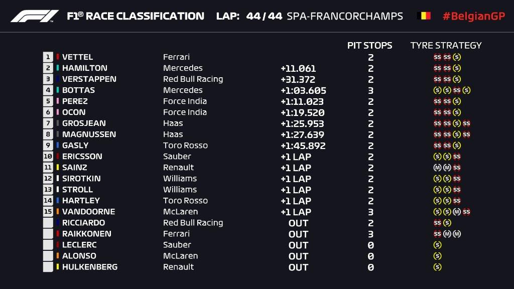 F1   GP Belgio: Sebastian Vettel sbanca Spa! Hamilton 2°, Verstappen 3° 1