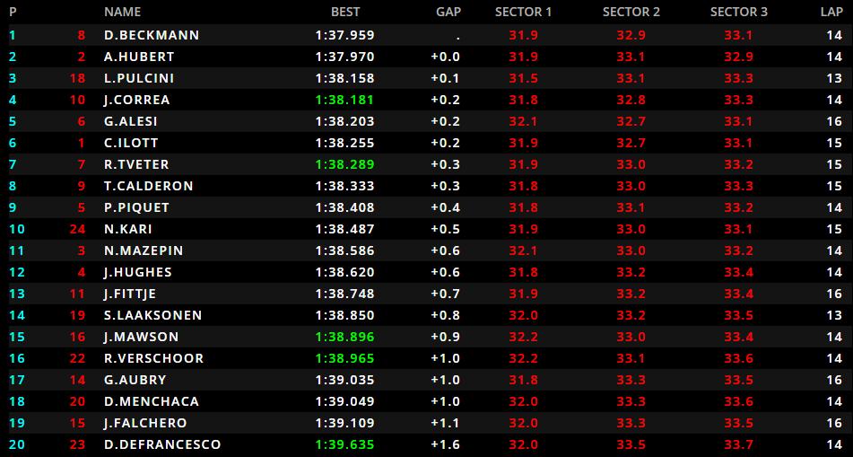 GP3 | GP Italia: seconda pole consecutiva per David Beckmann 1