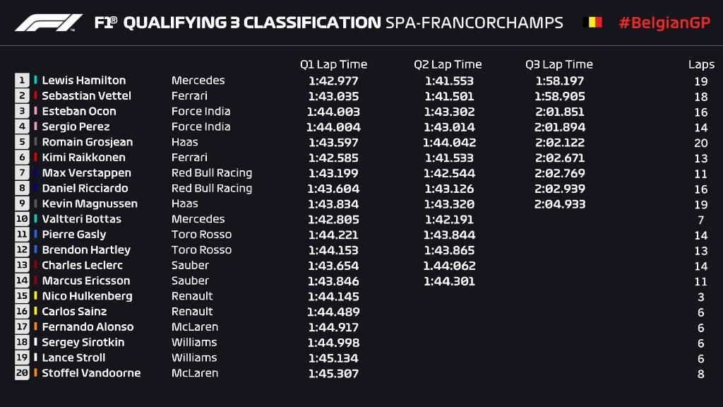 F1 | GP Belgio, qualifiche: Hamilton ancora mago della pioggia, la pole è sua 1