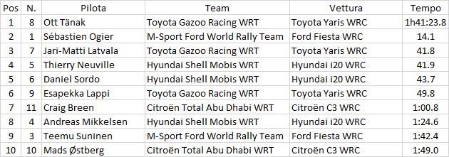 WRC | Germania: Tänak mantiene il vantaggio, Latvala supera Neuville 1