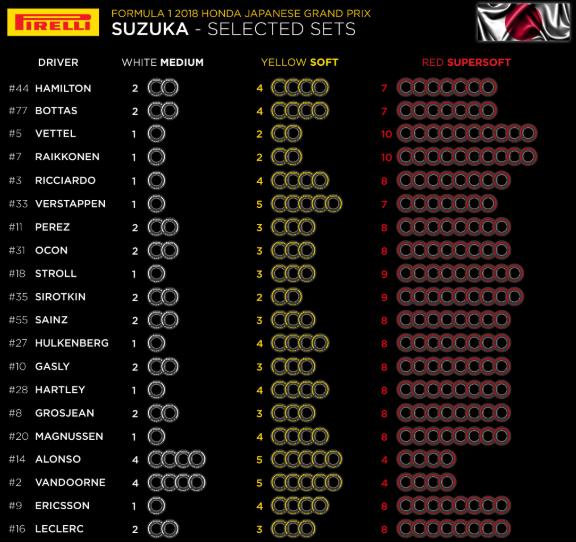 F1 | Le mescole selezionate dai piloti per il Gran Premio del Giappone 1