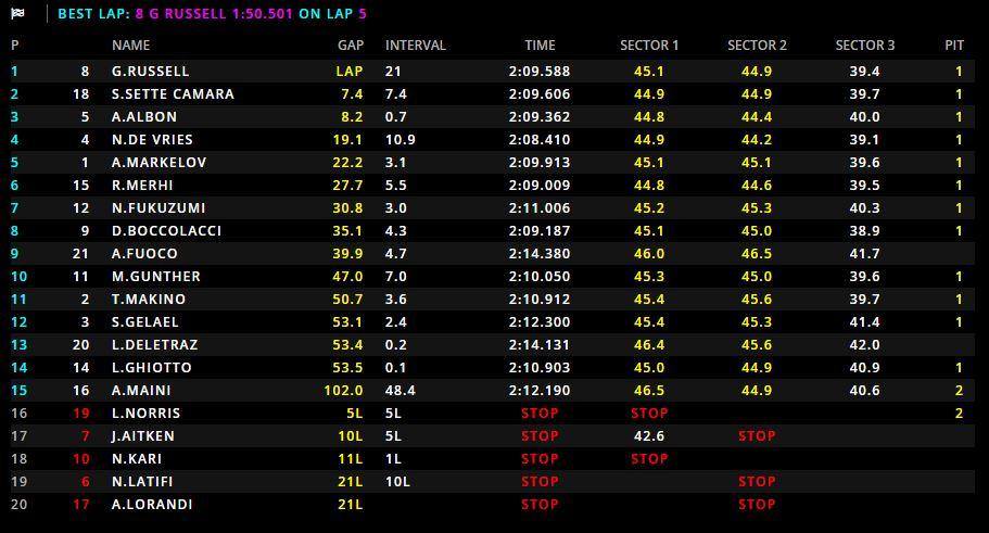 F2 | GP Russia, Russell fa sua Gara 2 ed ipoteca il titolo. Sette Camara ed Albon a podio 1