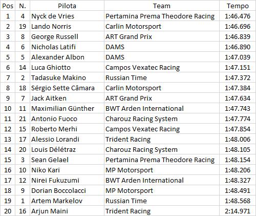 F2 | GP Russia: de Vries in pole, Norris davanti a Russell 1
