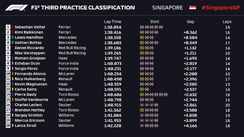 F1   GP Singapore, FP3: Ferrari davanti con Vettel e Raikkonen 1