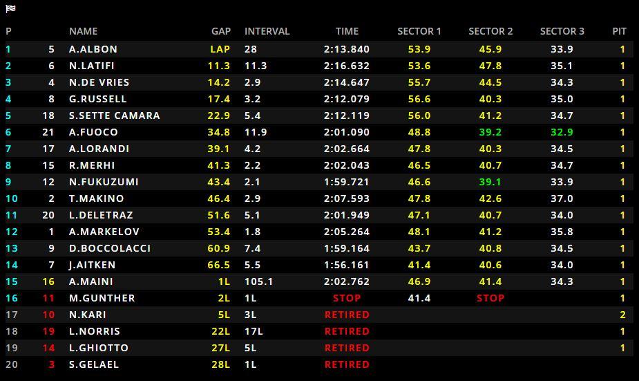 F2 | GP Russia, doppietta Dams con Albon e Latifi in Gara 1 1