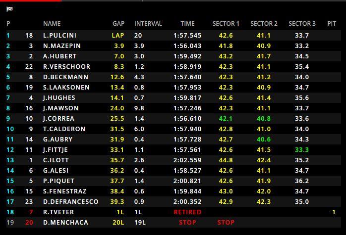 GP3   GP Russia, Leonardo Pulcini vince Gara 1 a Sochi! 1